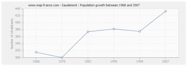 Population Saudemont