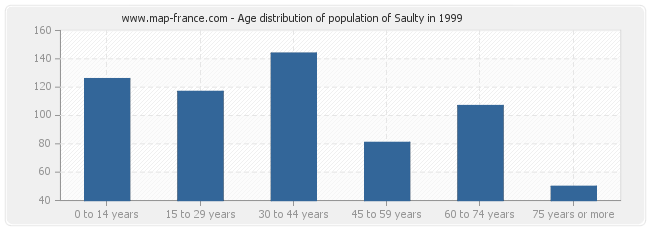 Age distribution of population of Saulty in 1999
