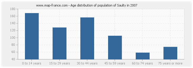 Age distribution of population of Saulty in 2007
