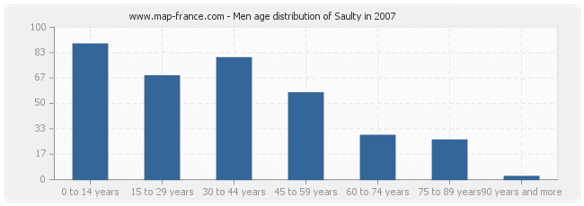 Men age distribution of Saulty in 2007