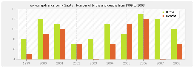 Saulty : Number of births and deaths from 1999 to 2008