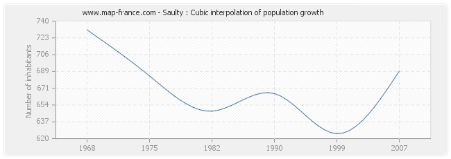 Saulty : Cubic interpolation of population growth