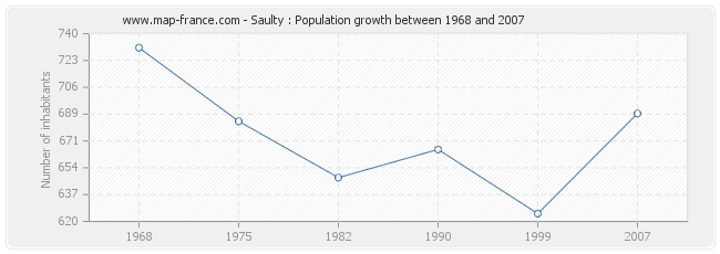 Population Saulty