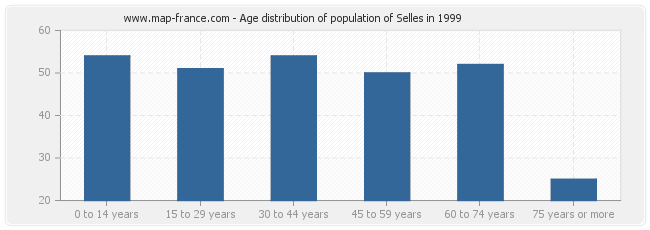 Age distribution of population of Selles in 1999