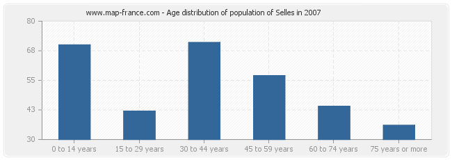 Age distribution of population of Selles in 2007