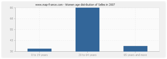 Women age distribution of Selles in 2007
