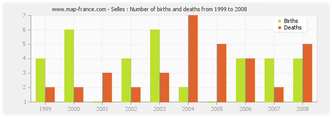 Selles : Number of births and deaths from 1999 to 2008