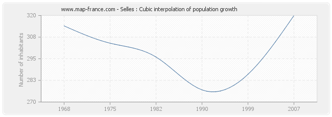 Selles : Cubic interpolation of population growth