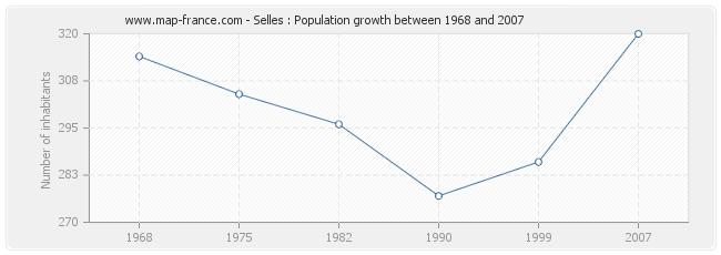 Population Selles