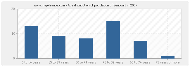 Age distribution of population of Séricourt in 2007