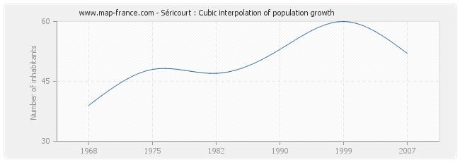 Séricourt : Cubic interpolation of population growth