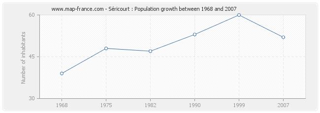 Population Séricourt
