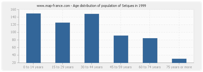 Age distribution of population of Setques in 1999