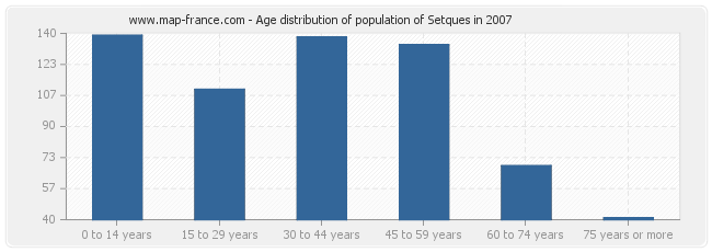 Age distribution of population of Setques in 2007