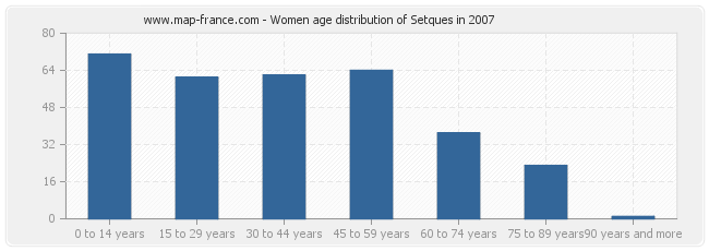 Women age distribution of Setques in 2007
