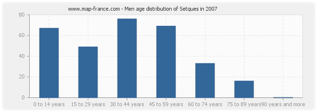 Men age distribution of Setques in 2007