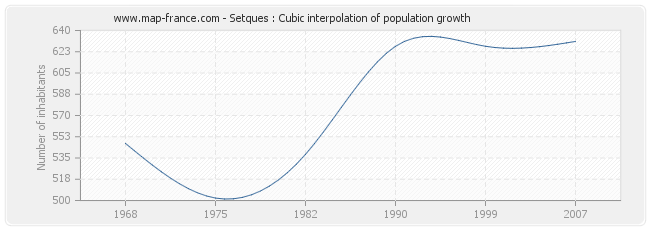 Setques : Cubic interpolation of population growth