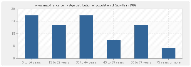 Age distribution of population of Sibiville in 1999