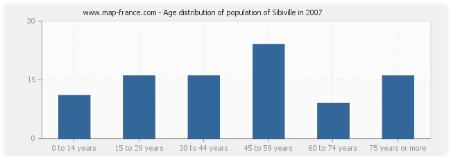 Age distribution of population of Sibiville in 2007