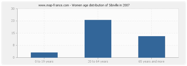 Women age distribution of Sibiville in 2007