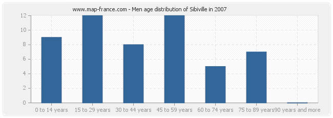 Men age distribution of Sibiville in 2007