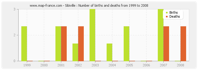 Sibiville : Number of births and deaths from 1999 to 2008