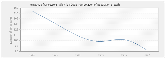 Sibiville : Cubic interpolation of population growth