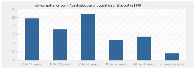 Age distribution of population of Siracourt in 1999