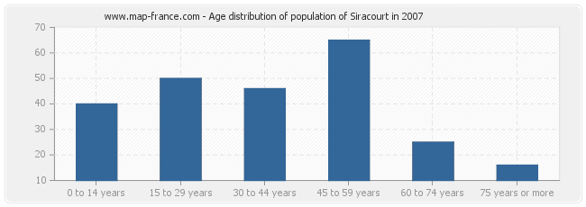 Age distribution of population of Siracourt in 2007
