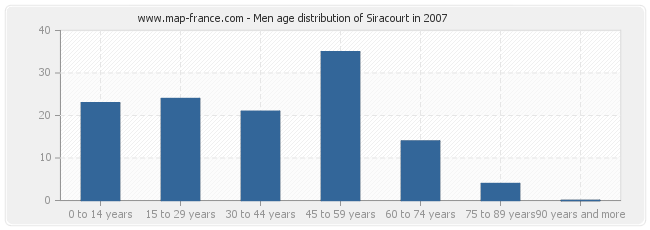 Men age distribution of Siracourt in 2007