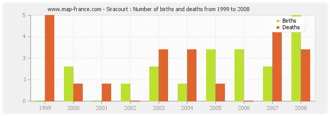 Siracourt : Number of births and deaths from 1999 to 2008