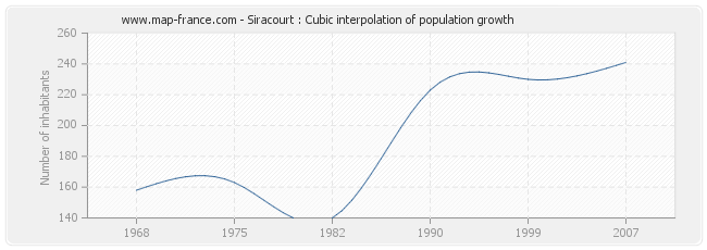 Siracourt : Cubic interpolation of population growth