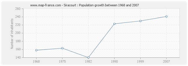 Population Siracourt