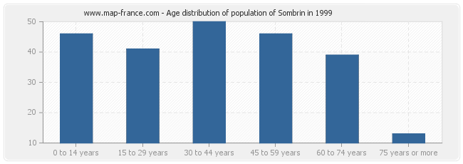 Age distribution of population of Sombrin in 1999