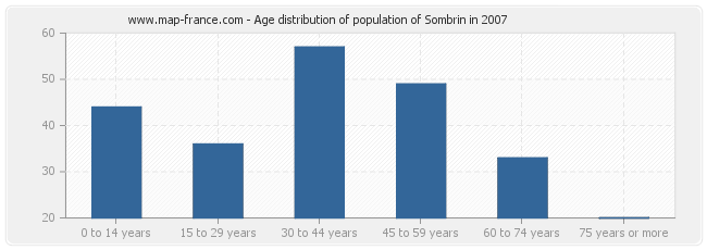 Age distribution of population of Sombrin in 2007