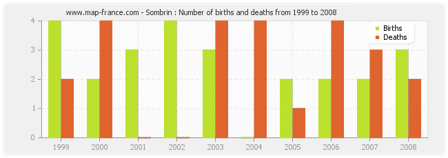 Sombrin : Number of births and deaths from 1999 to 2008