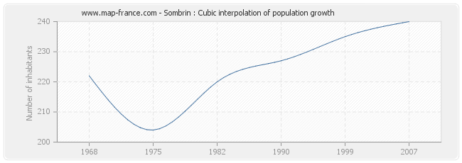 Sombrin : Cubic interpolation of population growth