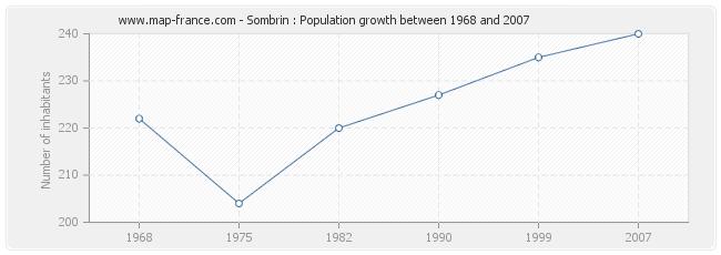 Population Sombrin