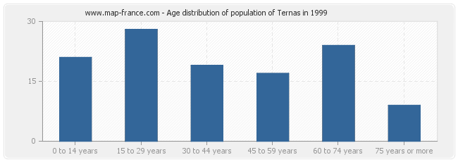 Age distribution of population of Ternas in 1999