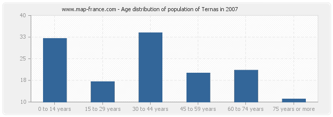 Age distribution of population of Ternas in 2007