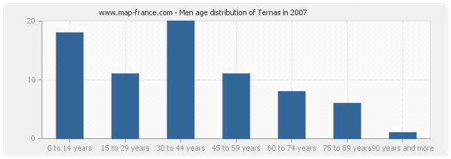 Men age distribution of Ternas in 2007