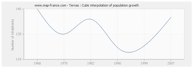 Ternas : Cubic interpolation of population growth