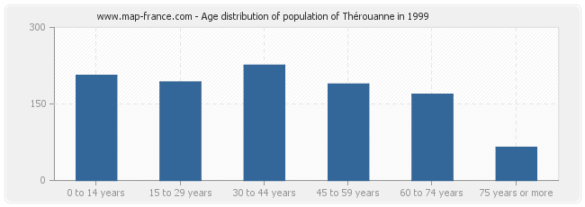 Age distribution of population of Thérouanne in 1999