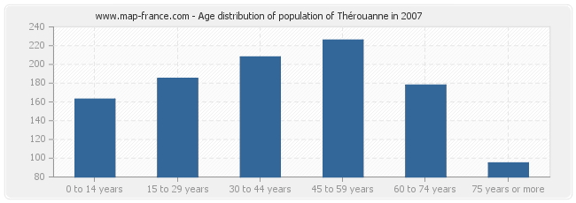 Age distribution of population of Thérouanne in 2007
