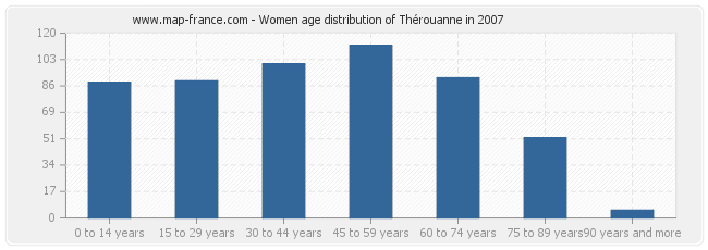Women age distribution of Thérouanne in 2007