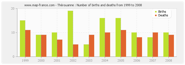Thérouanne : Number of births and deaths from 1999 to 2008