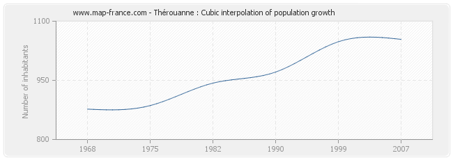 Thérouanne : Cubic interpolation of population growth