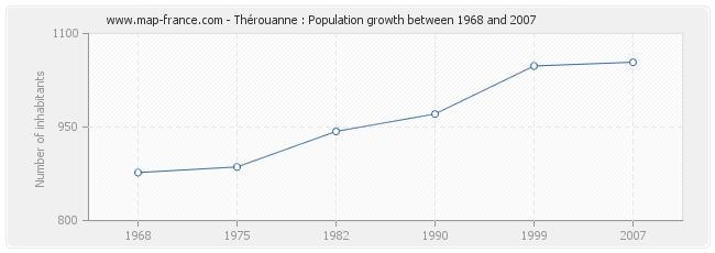 Population Thérouanne