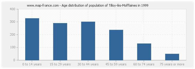 Age distribution of population of Tilloy-lès-Mofflaines in 1999