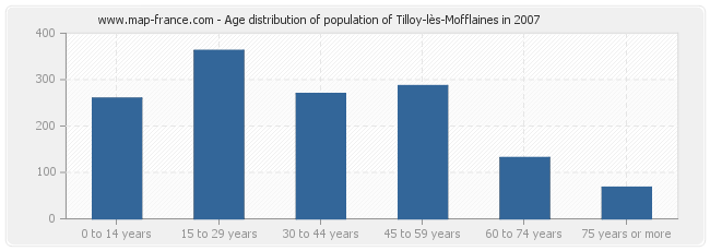 Age distribution of population of Tilloy-lès-Mofflaines in 2007